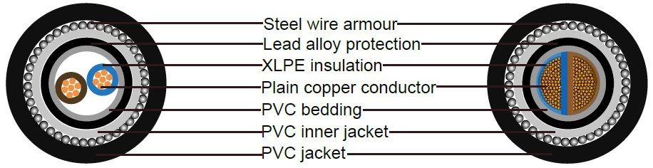 2 core 25mm armoured cable structure