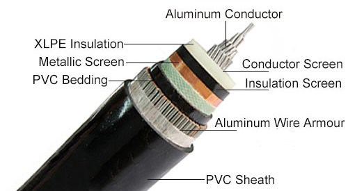 aluminum armored cable structure