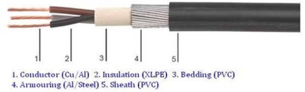3 core armoured cable simple structure