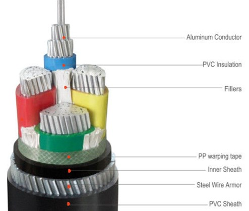 pvc aluminium cable for sale