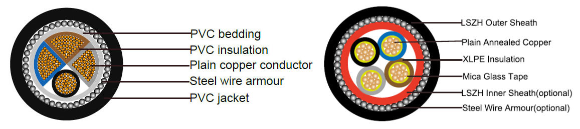 different 95mm 4 core armoured cable type